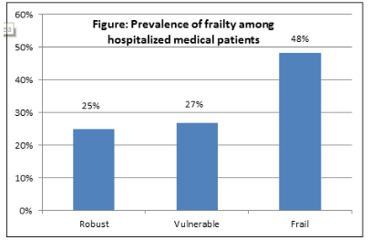 Graph: Prevalence of Frailty